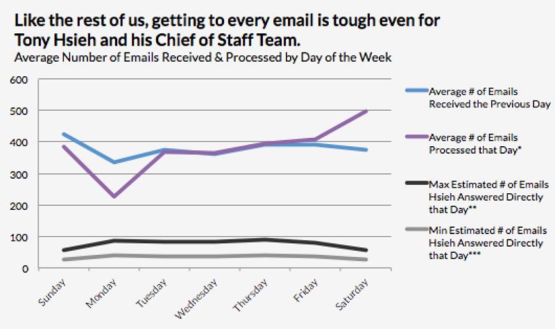 電子郵件重要,但容易虛耗時間。(圖片來源:Business Insider)