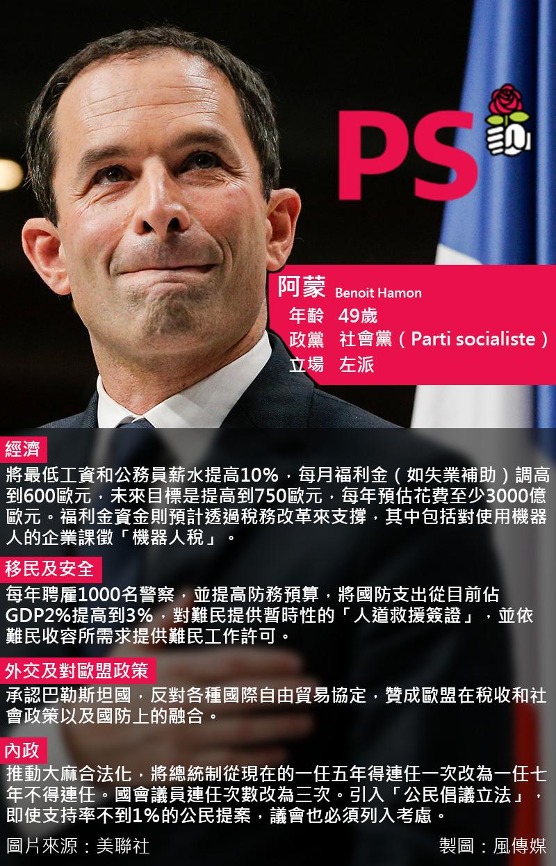 2017法國總統大選,法國社會黨候選人阿蒙。(圖取自美聯社,風傳媒後製)