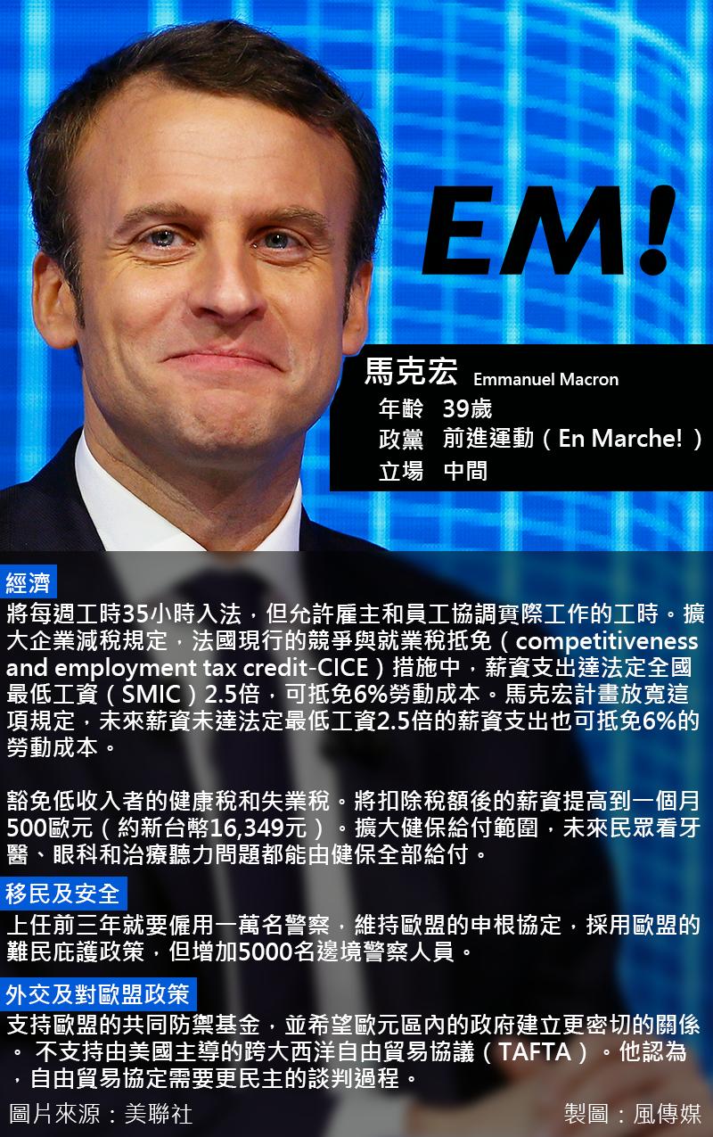 2017法國總統大選,法國前進運動候選人馬克宏。(圖取自美聯社,風傳媒後製)