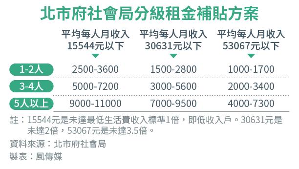 2017-03-13-北市府社會局分級租金補貼方案
