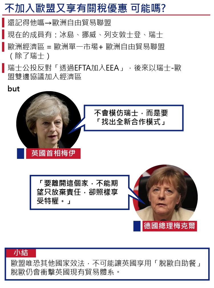 英國脫歐後與歐盟建立合作關係的可能模式(製圖:風傳媒)
