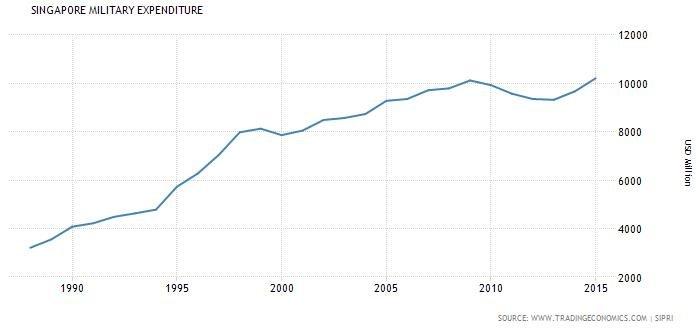 新加坡1988到2016年間的軍事預算支出(單位:美金)。資料來源: TRADING ECONOMICS