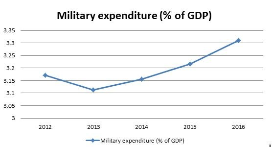 新加坡2012到2016年軍事支出占GDP比例。資料來源: 世界銀行 (The World Bank ,IBRD.IDA)
