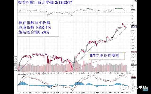 2017-03-14-BT美股-作者提供