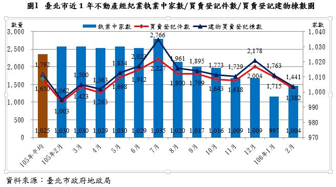 20170317-台北市一年不動產市場交易量價變動(取自台北市政府)