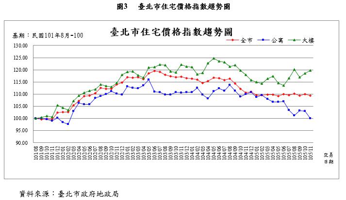 20170317-台北市住宅價格指數趨勢圖。(取自台北市政府)