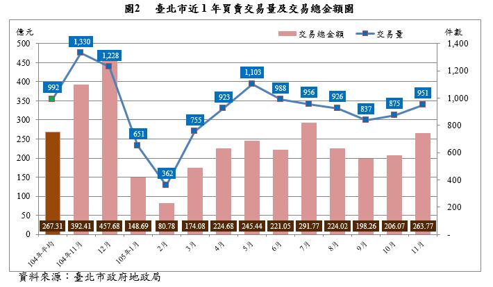 20170317-台北市近1年買賣交易量及交易總金額圖。(取自台北市政府)