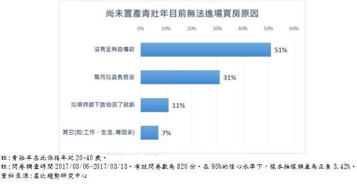 20170317-天如專題,尚未置產青壯年目前無法進場買房原因。(資料來源:屋比趨勢研究中心)拷貝.jpg