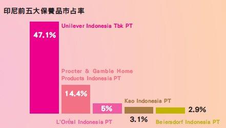 2017-03-19-印尼前五大保養品市占率
