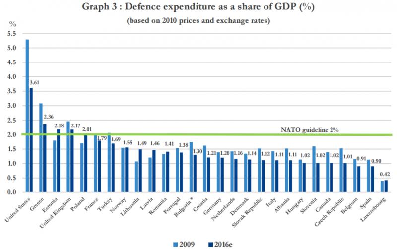 北約各成員國軍事支出佔GDP比例(NATO)