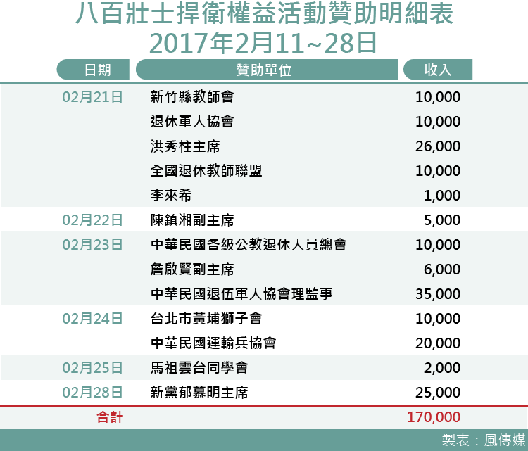 20170321-smg0035-八百壯士捍衛權益贊助明細表-3