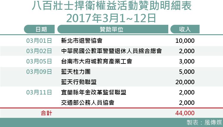 20170321-smg0035-八百壯士捍衛權益贊助明細表-2017