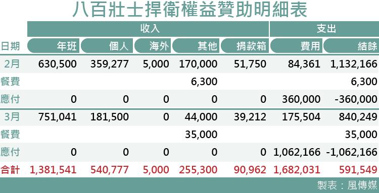 20170321-smg0035-八百壯士捍衛權益贊助明細表02