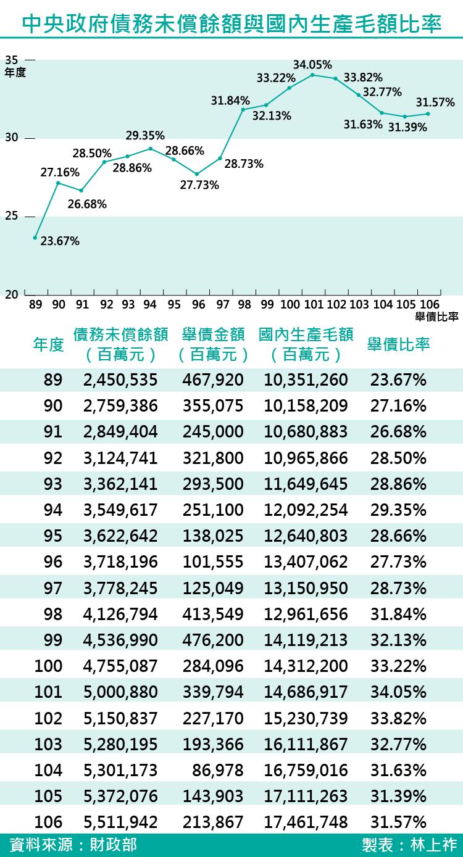 20170322-SMG0035-中央政府債務未償餘額與國內生產毛額比率-01.png