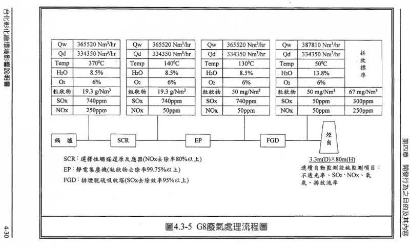 環說書4-30頁,表4.3-5 G8(M22)廢氣處理流程與汙染物排放濃度