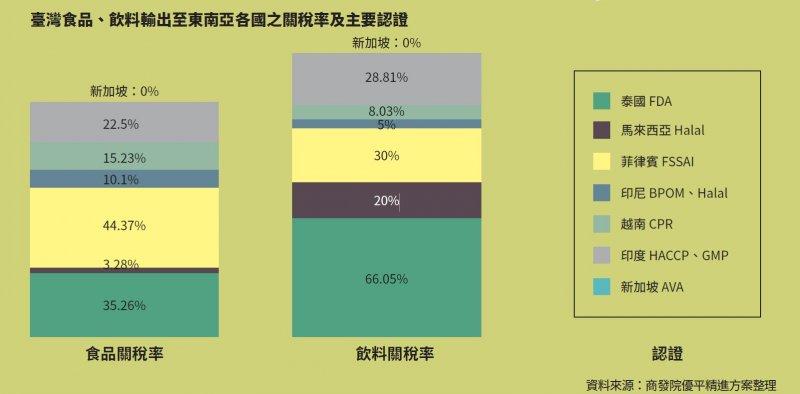 2017-03-22-台灣食品-飲料輸出至東南亞各國之關稅率及主要認證