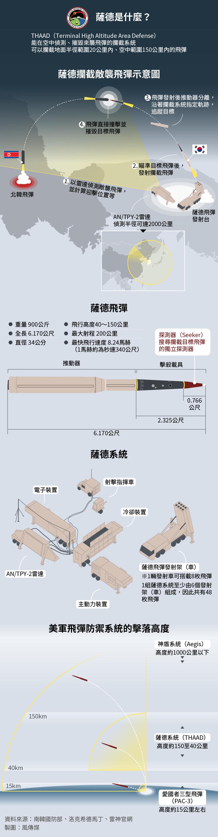 薩德反飛彈系統(THAAD)(風傳媒製圖)