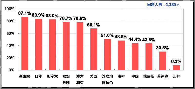 圖1:台灣人對各國好感排行榜(2017)