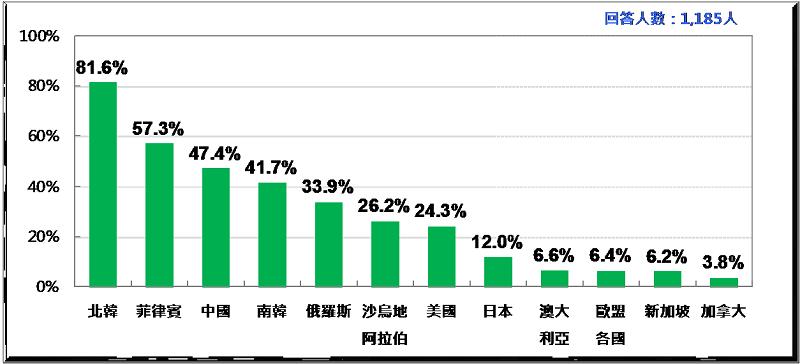 圖2:台灣人對各國反感排行榜(2017)