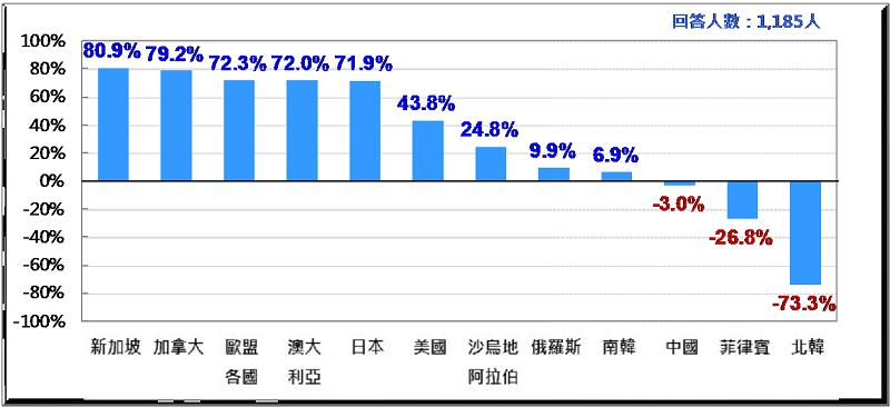 圖3: 台灣人對各國「淨好感」排行榜(2017)