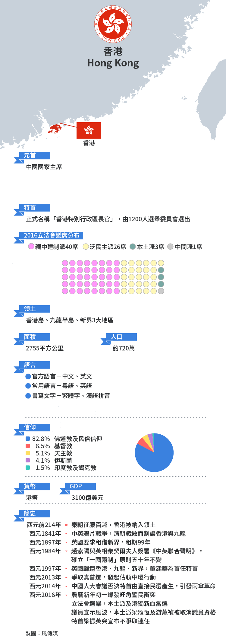 2017香港特首選舉:香港特別行政區基本介紹。(圖/鄭力瑋。資料整理/簡恒宇、王穎芝)