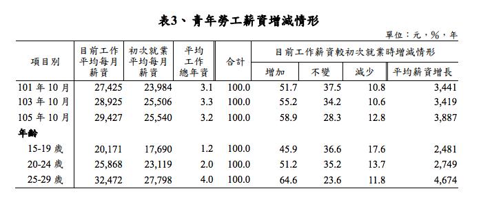 20170329-青年勞工薪資增減情形(取自勞動部)