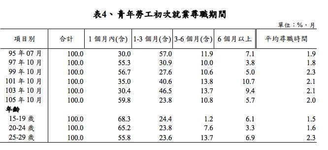 20170329-青年勞工初次就業尋職期間(取自勞動部)