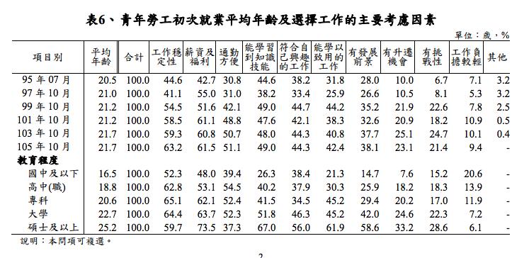 20170329-青年勞工初次就業平均年齡及選擇工作的主要考慮因素(取自勞動部)