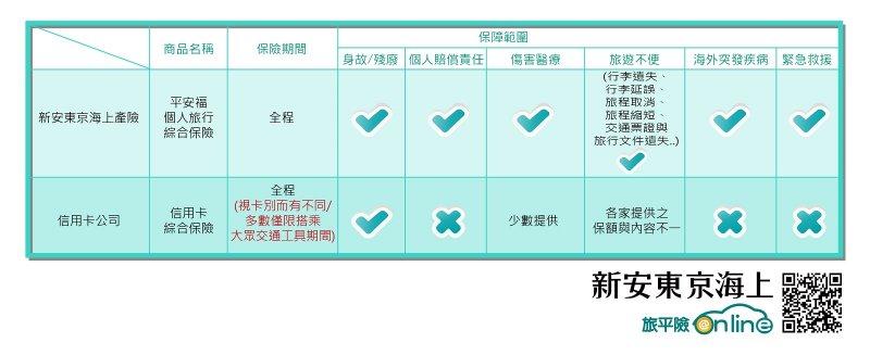 新安東京海上產險『平安福個人旅行綜合保險』商品,許多其他保險沒包含的皆在保障範圍內。(圖/新安東京海上產險提供)