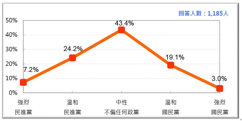 圖1: 台灣政黨認同(2017/3月)