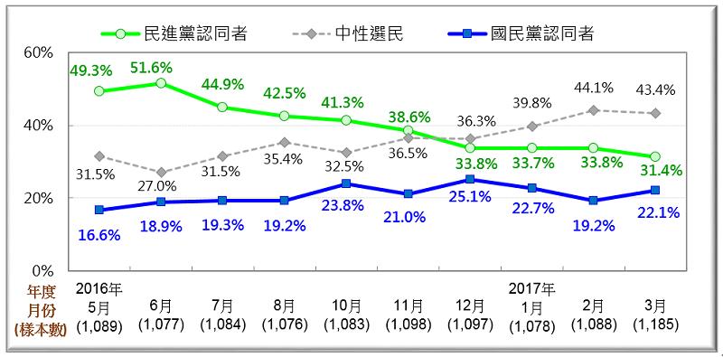 圖2:台灣政黨認同的動態(2016/5月—2017/3月)