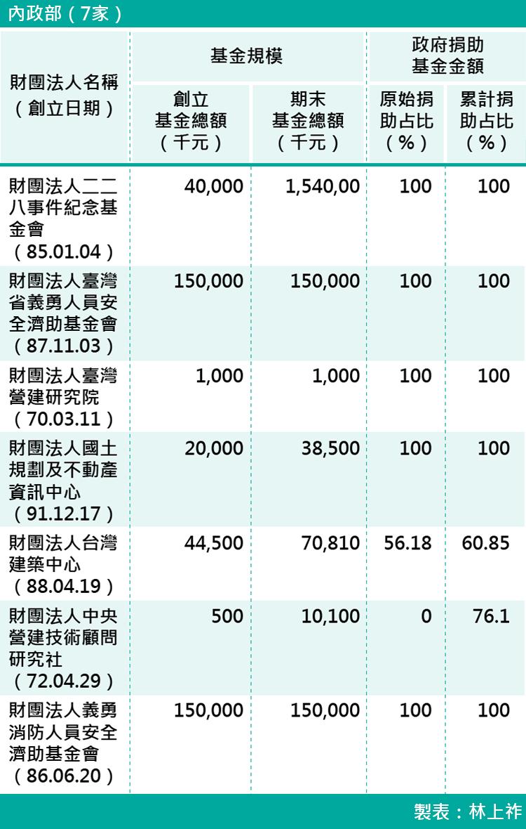 01-各部會下轄財團法人基金規模-內政部