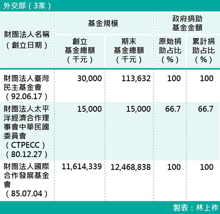 02-各部會下轄財團法人基金規模-外交部(3家)