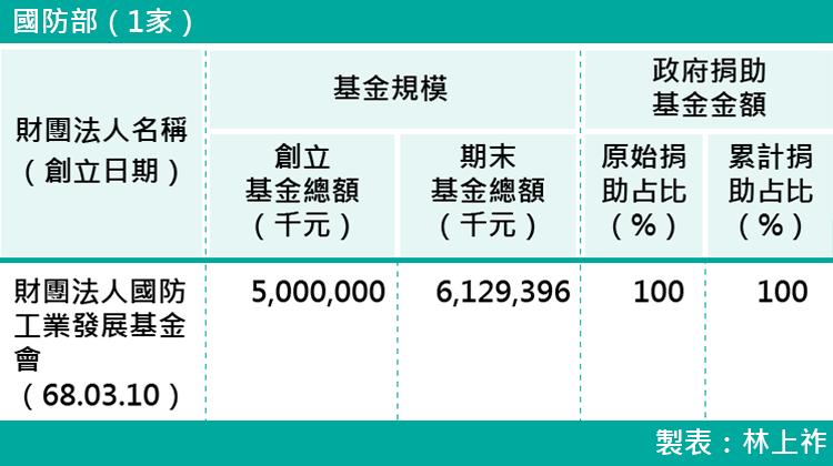 03-各部會下轄財團法人基金規模-國防部(1家)