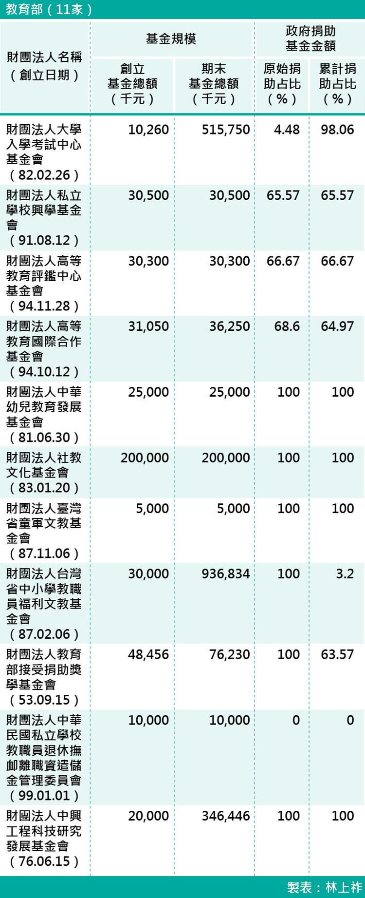 04-各部會下轄財團法人基金規模-教育部(11家)