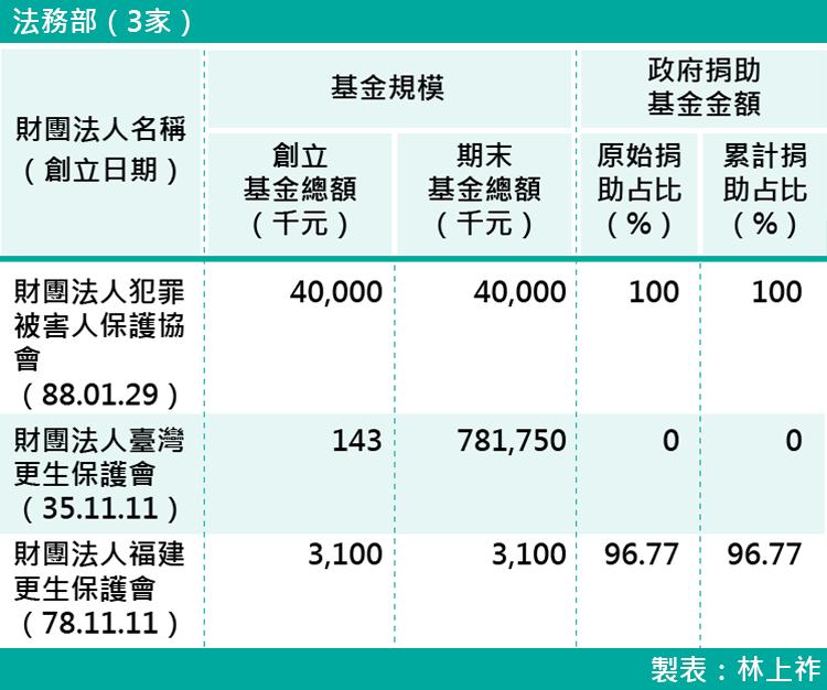 05-各部會下轄財團法人基金規模-法務部(3家)