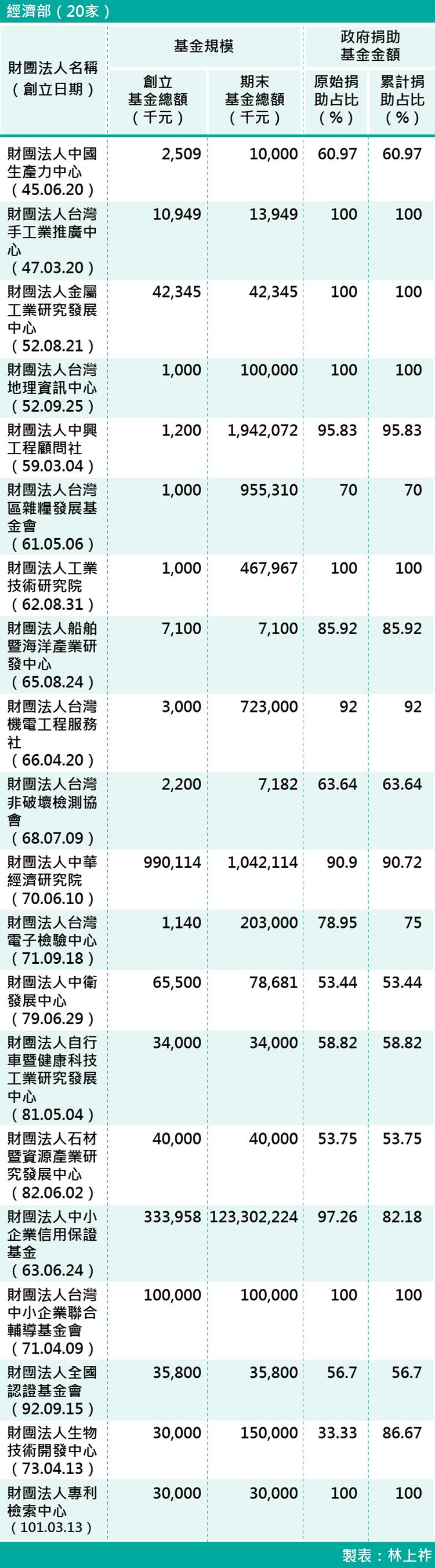 06-各部會下轄財團法人基金規模-經濟部(20家)