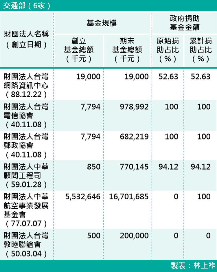 07-各部會下轄財團法人基金規模-交通部(6家)