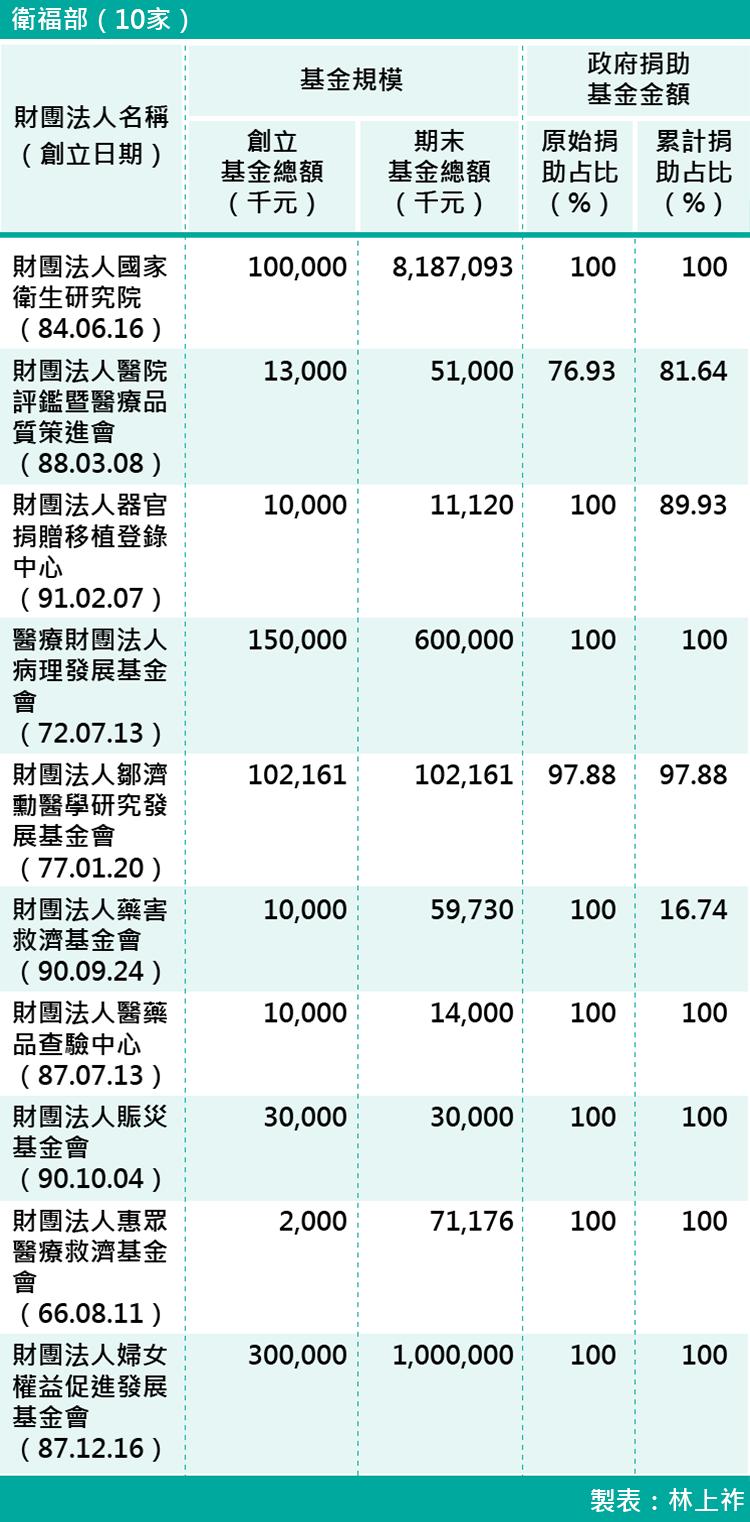 08-各部會下轄財團法人基金規模-衛福部(10家)