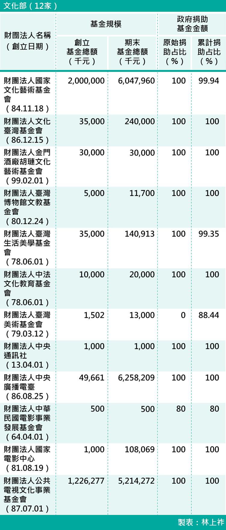 09-各部會下轄財團法人基金規模-文化部(12家)