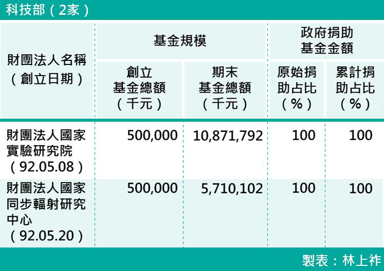 10-各部會下轄財團法人基金規模-科技部(2家)