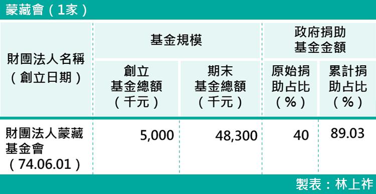 11-各部會下轄財團法人基金規模-蒙藏會(1家)