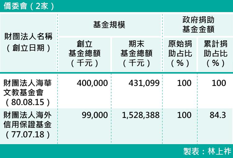 12-各部會下轄財團法人基金規模-僑委會(2家)