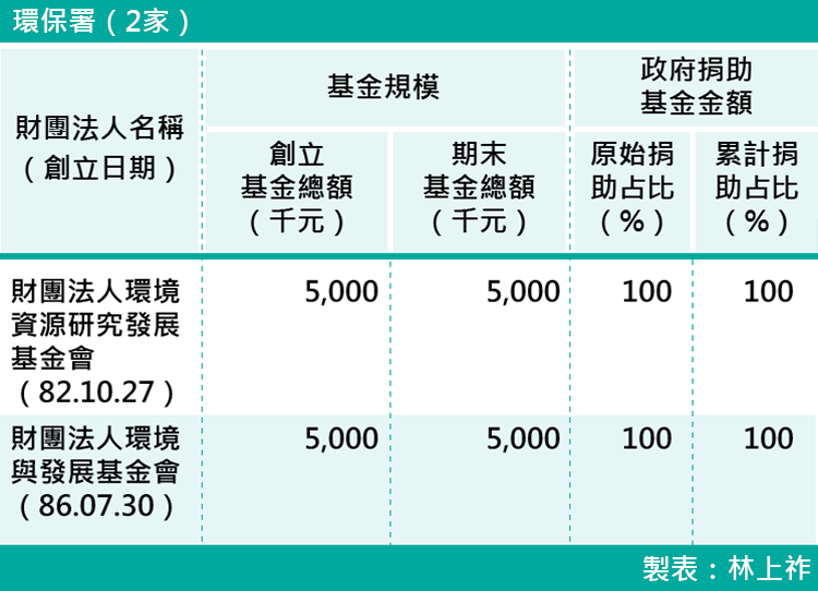 13-各部會下轄財團法人基金規模-環保署(2家)