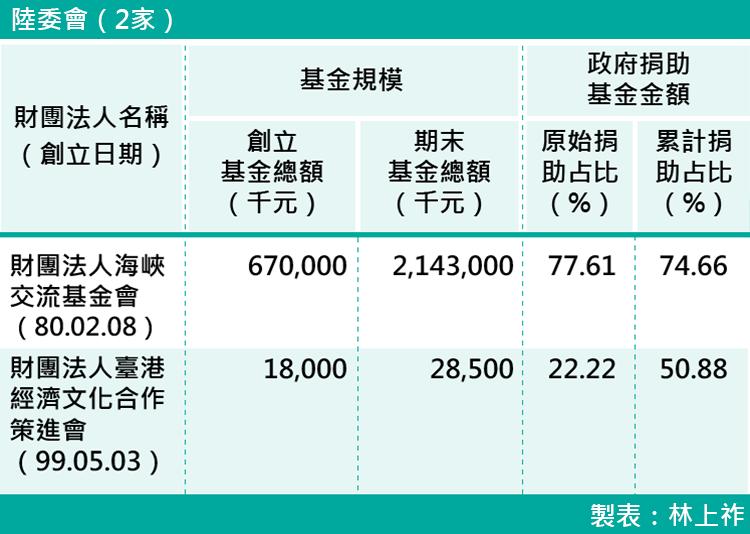 14-各部會下轄財團法人基金規模-陸委會(2家)