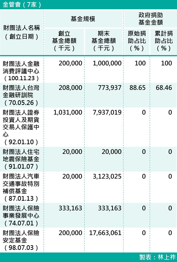 15-各部會下轄財團法人基金規模-金管會(7家)
