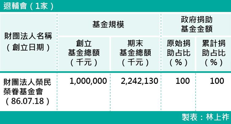 16-各部會下轄財團法人基金規模-退輔會(1家)