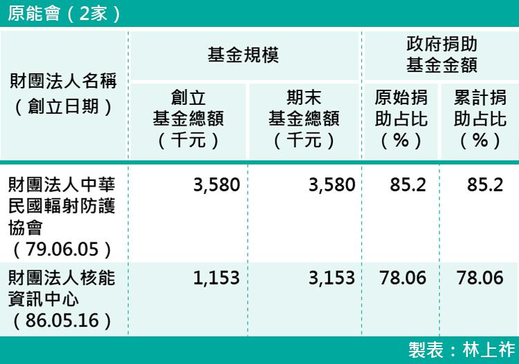 17-各部會下轄財團法人基金規模-原能會(2家)