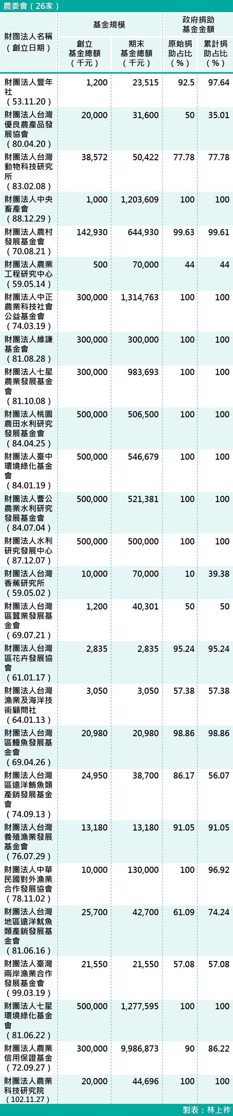18-各部會下轄財團法人基金規模-農委會(26家)