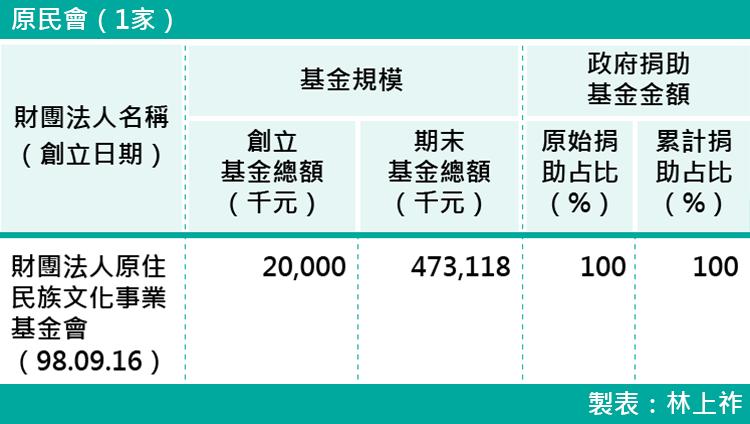 19-各部會下轄財團法人基金規模-原民會(1家)